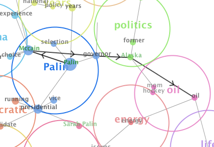 Pathway Analysis of Sarah Palin's Relationship to Oil